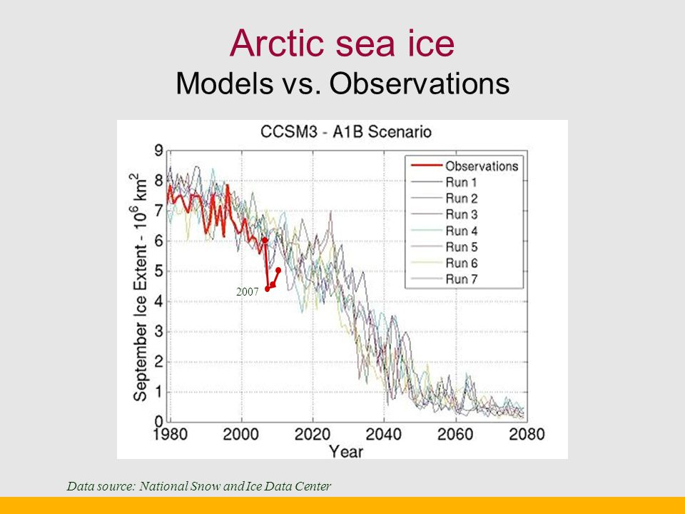 Arctic sea ice Models vs. Observations 2007 Data source: National Snow and Ice Data Center