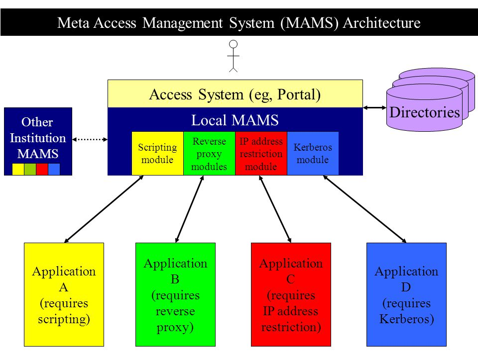 Meta Access Management System (MAMS) Architecture Access System (eg, Portal) Local MAMS Application A (requires scripting) Application B (requires reverse proxy) Application C (requires IP address restriction) Application D (requires Kerberos) Scripting module Reverse proxy modules IP address restriction module Kerberos module Other Institution MAMS Directories