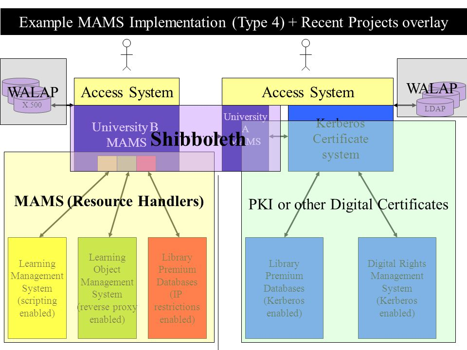 Example MAMS Implementation (Type 4) + Recent Projects overlay Access System Library Premium Databases (Kerberos enabled) Digital Rights Management System (Kerberos enabled) Kerberos Certificate system University A MAMS University B MAMS LDAP X.500 Access System Learning Management System (scripting enabled) Learning Object Management System (reverse proxy enabled) Library Premium Databases (IP restrictions enabled) MAMS (Resource Handlers) PKI or other Digital Certificates Shibboleth WALAP