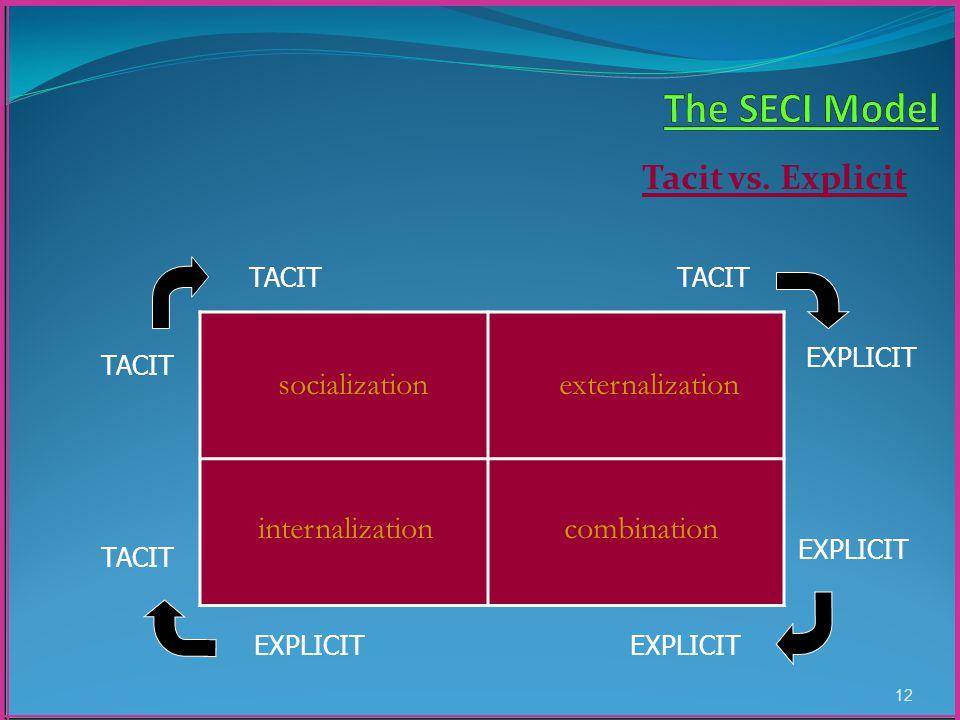 Tacit vs. Explicit 12 EXPLICIT TACIT EXPLICIT socialization internalizationcombination externalization EXPLICIT TACIT