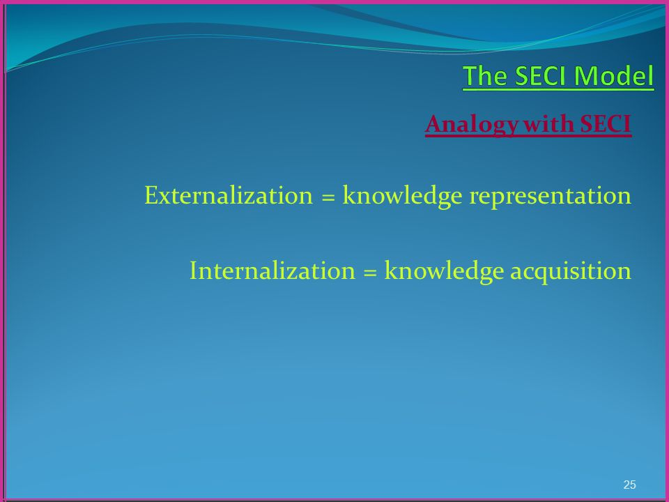 Analogy with SECI Externalization = knowledge representation Internalization = knowledge acquisition 25