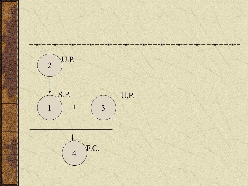 2 13 4 + ____________________ U.P. S.P. U.P. F.C.