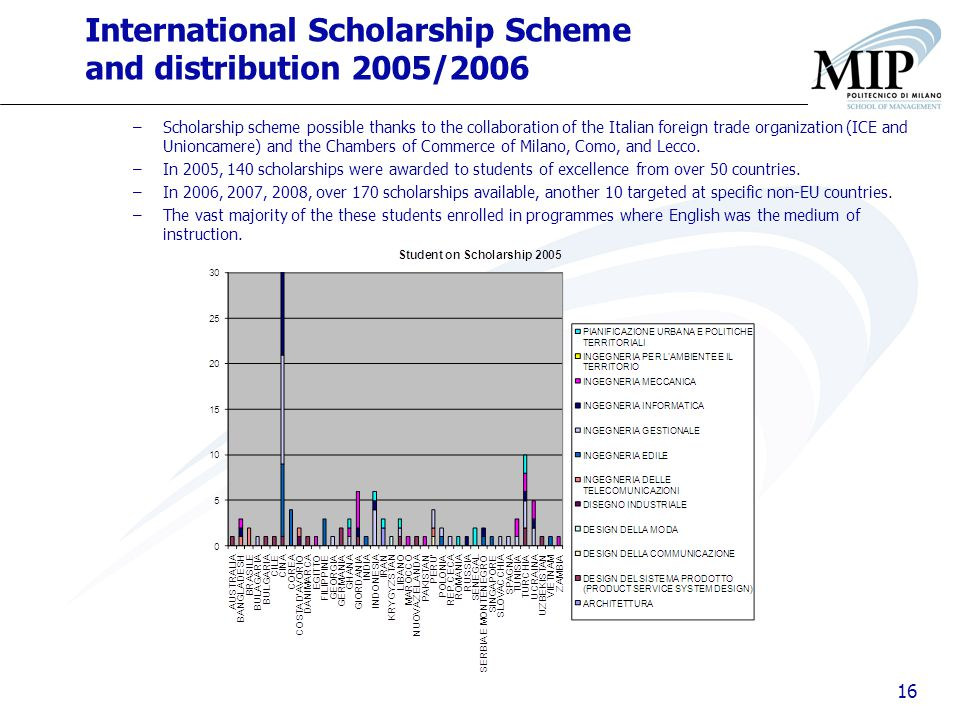 16 International Scholarship Scheme and distribution 2005/2006 –Scholarship scheme possible thanks to the collaboration of the Italian foreign trade organization (ICE and Unioncamere) and the Chambers of Commerce of Milano, Como, and Lecco.