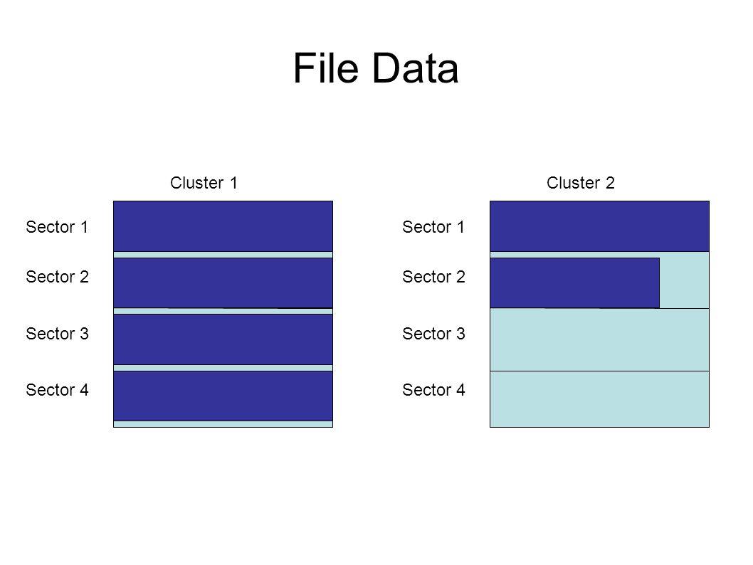 File Data Sector 1 Sector 2 Sector 3 Sector 4 Cluster 1 Sector 1 Sector 2 Sector 3 Sector 4 Cluster 2
