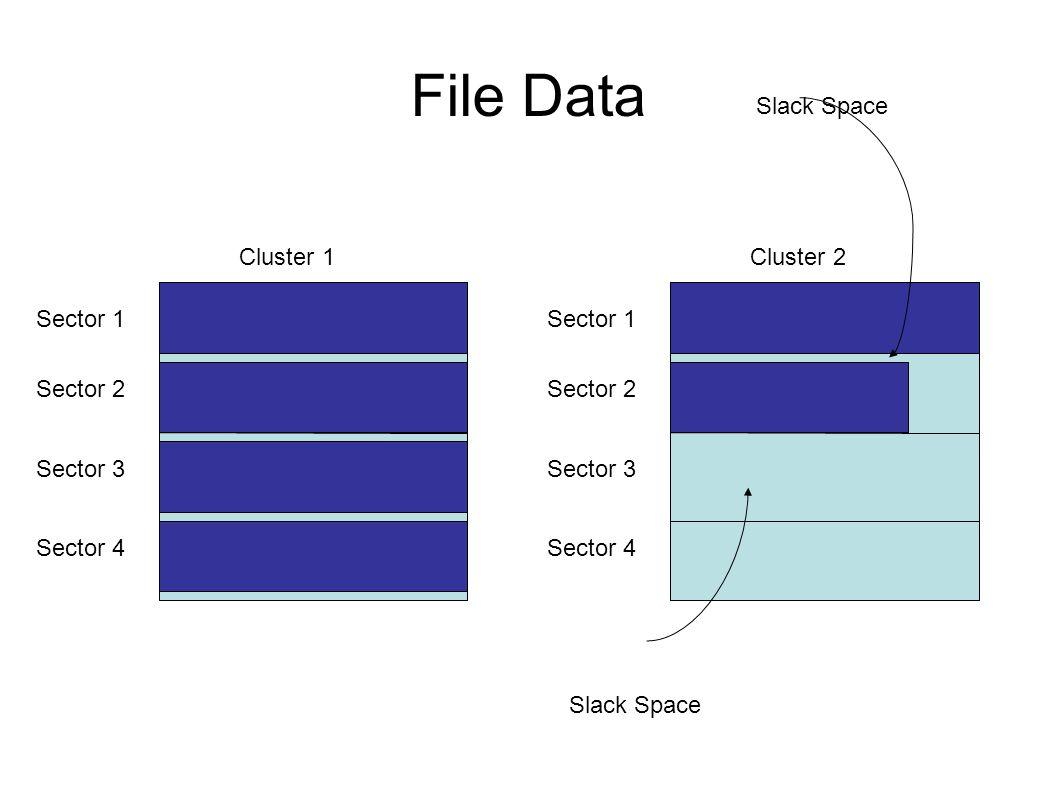 File Data Sector 1 Sector 2 Sector 3 Sector 4 Cluster 1 Sector 1 Sector 2 Sector 3 Sector 4 Cluster 2 Slack Space
