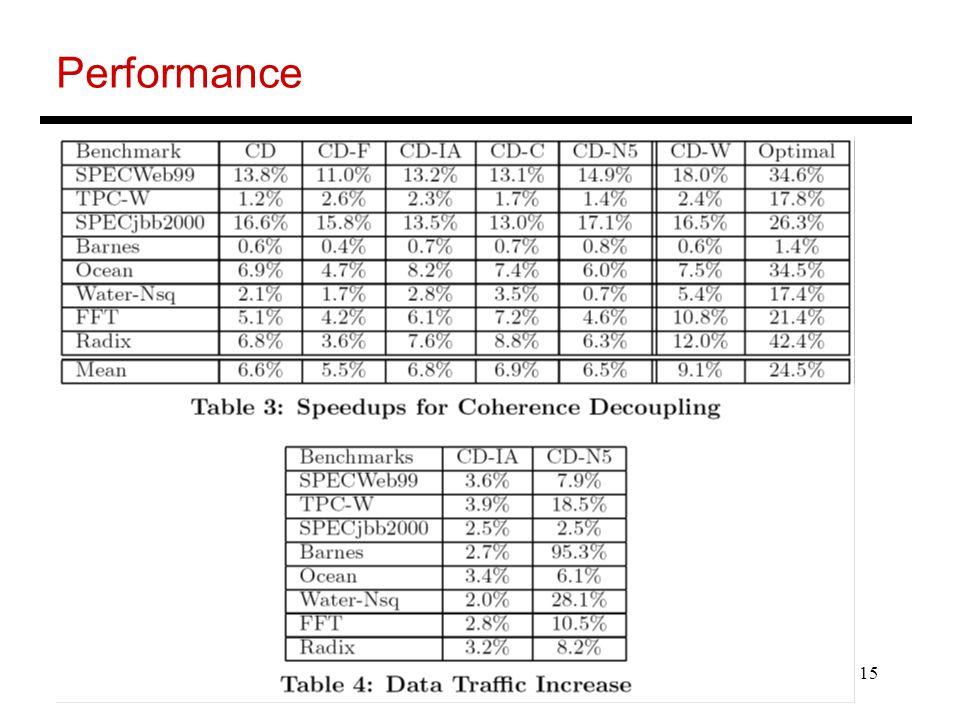 15 Performance