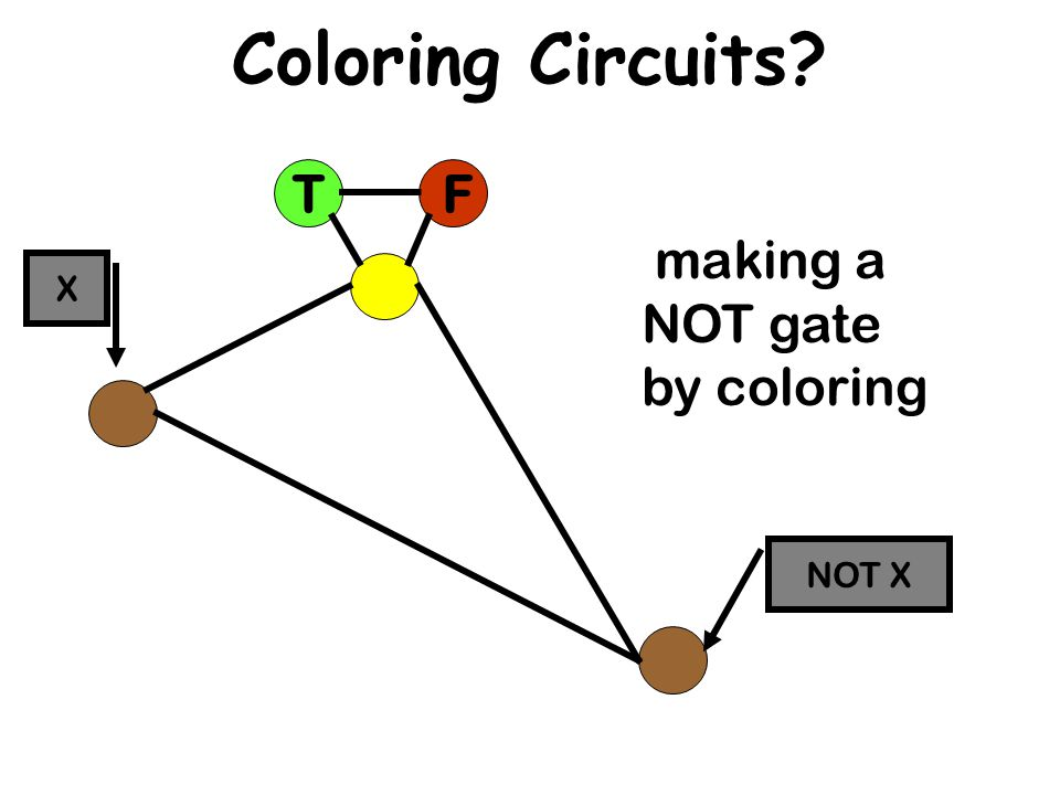 Coloring Circuits. Suppose we think of : Green as meaning True.