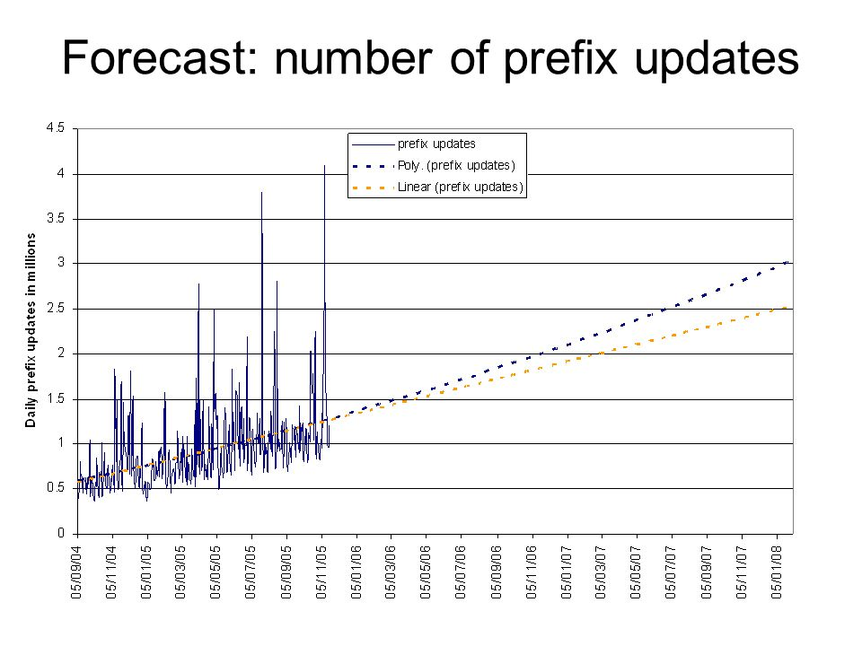 Forecast: number of prefix updates