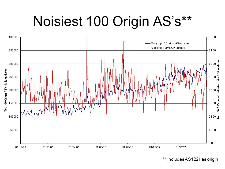 Noisiest 100 Origin AS's** ** Includes AS1221 as origin