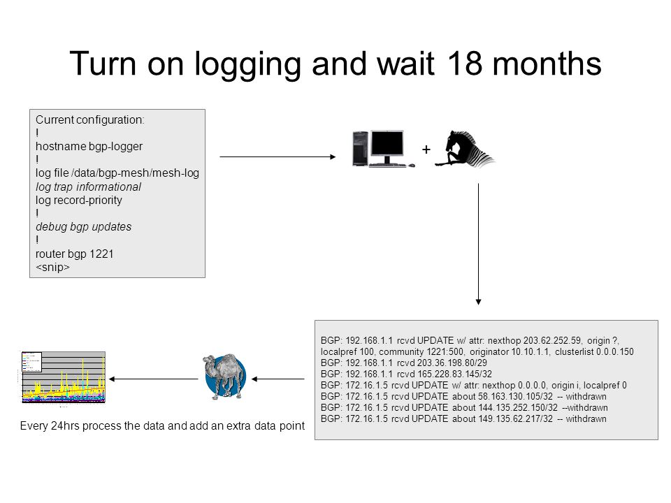 Turn on logging and wait 18 months + Current configuration: .