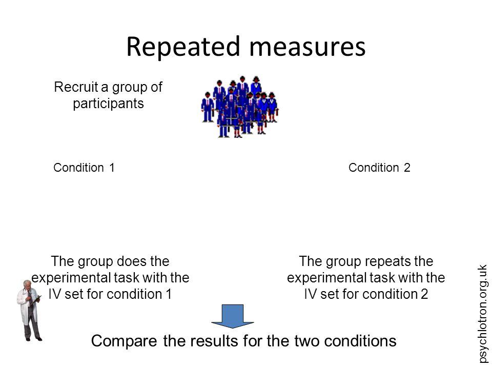 psychlotron.org.uk Matched participants Recruit a group of participants Find out what sorts of people you have in the group Recruit another group that matches them one for one Condition 1Condition 2 Compare the results for the matched pairs Treat the experiment as independent measures