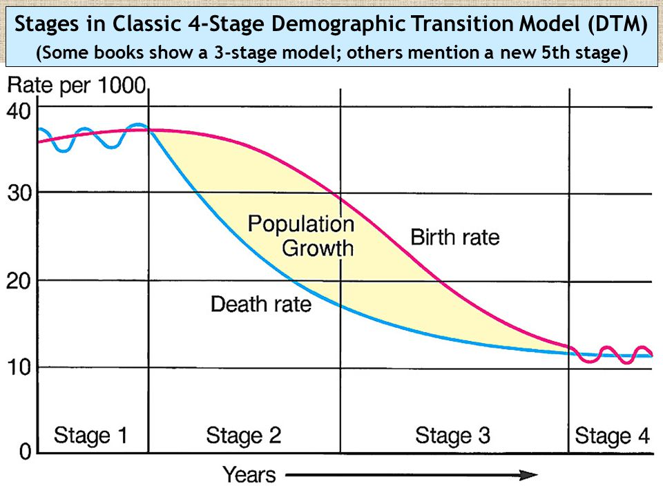 Stage 4: Post-Industrial Birth rates and death rates both low (about 10) Population growth very low or zero MDCs = starts after 1970s LDCs = hasn ' t started yet Stage 5 (?): Hypothesized (not in Classic DTM) Much of Europe now or soon in population decline as birth rates drop far below replacement level