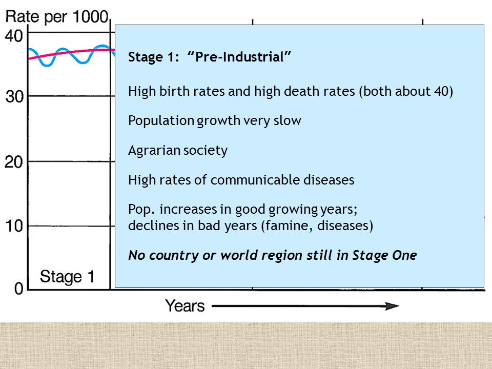 Stage 2: Early Industrial High birth rates (over 30) but death rates decline (to about 20) RNIs increase sharply (pop.