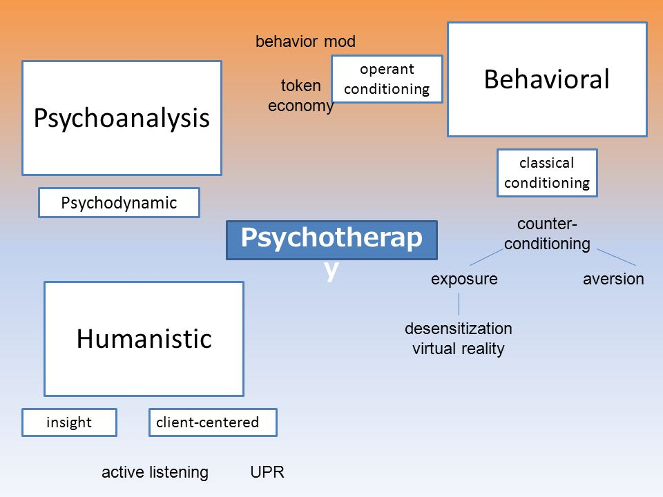 Psychotherap y Psychoanalysis Psychodynamic Humanistic insightclient-centered active listeningUPR Behavioral operant conditioning classical conditioning aversionexposure desensitization virtual reality counter- conditioning token economy behavior mod