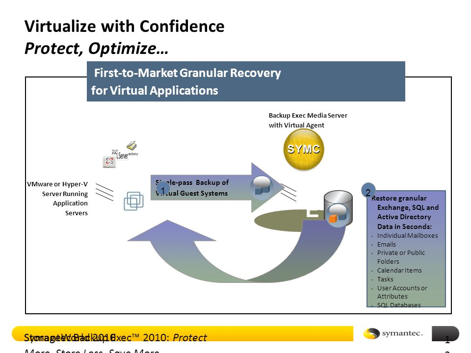 Symantec Backup Exec™ 2010: Protect More, Store Less, Save More BEBE First-to-Market Granular Recovery for Virtual Applications Virtualize with Confidence Protect, Optimize… VMware or Hyper-V Server Running Application Servers Backup Exec Media Server with Virtual Agent Single-pass Backup of Virtual Guest Systems 1 Restore granular Exchange, SQL and Active Directory Data in Seconds: Individual Mailboxes Emails Private or Public Folders Calendar Items Tasks User Accounts or Attributes SQL Databases 2 StorageWorld 2010 1212