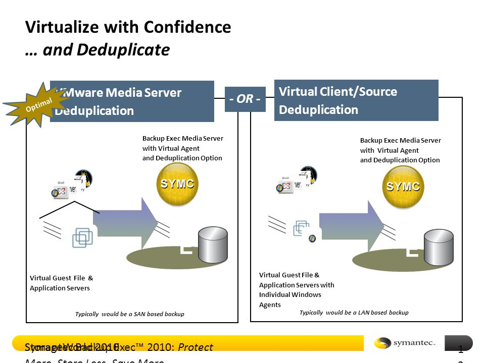 Symantec Backup Exec™ 2010: Protect More, Store Less, Save More VMware Media Server Deduplication Virtualize with Confidence … and Deduplicate BEBE Backup Exec Media Server with Virtual Agent and Deduplication Option Virtual Client/Source Deduplication BEBE Backup Exec Media Server with Virtual Agent and Deduplication Option Virtual Guest File & Application Servers with Individual Windows Agents Virtual Guest File & Application Servers - OR - Typically would be a SAN based backup Typically would be a LAN based backup 1313 Optimal StorageWorld 2010