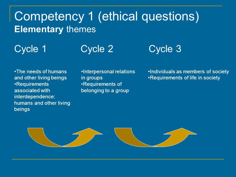Competency 1 (ethical questions) Elementary themes Cycle 1 Cycle 2 Cycle 3 The needs of humans and other living beings Requirements associated with interdependence: humans and other living beings Interpersonal relations in groups Requirements of belonging to a group Individuals as members of society Requirements of life in society