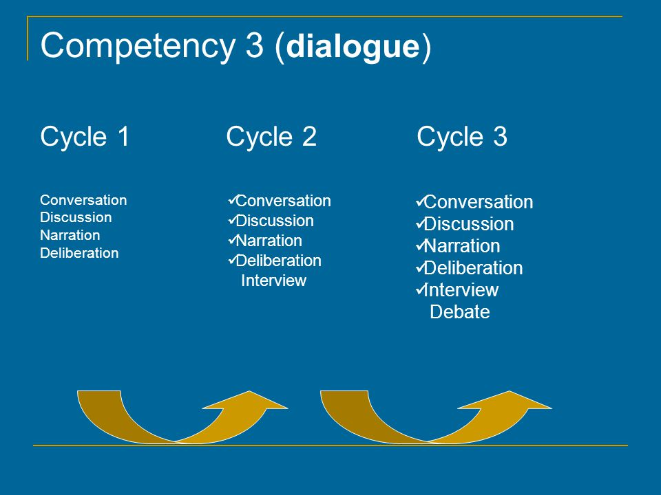 Competency 3 ( dialogue) Cycle 1 Cycle 2 Cycle 3 Conversation Discussion Narration Deliberation Conversation Discussion Narration Deliberation Interview Conversation Discussion Narration Deliberation Interview Debate
