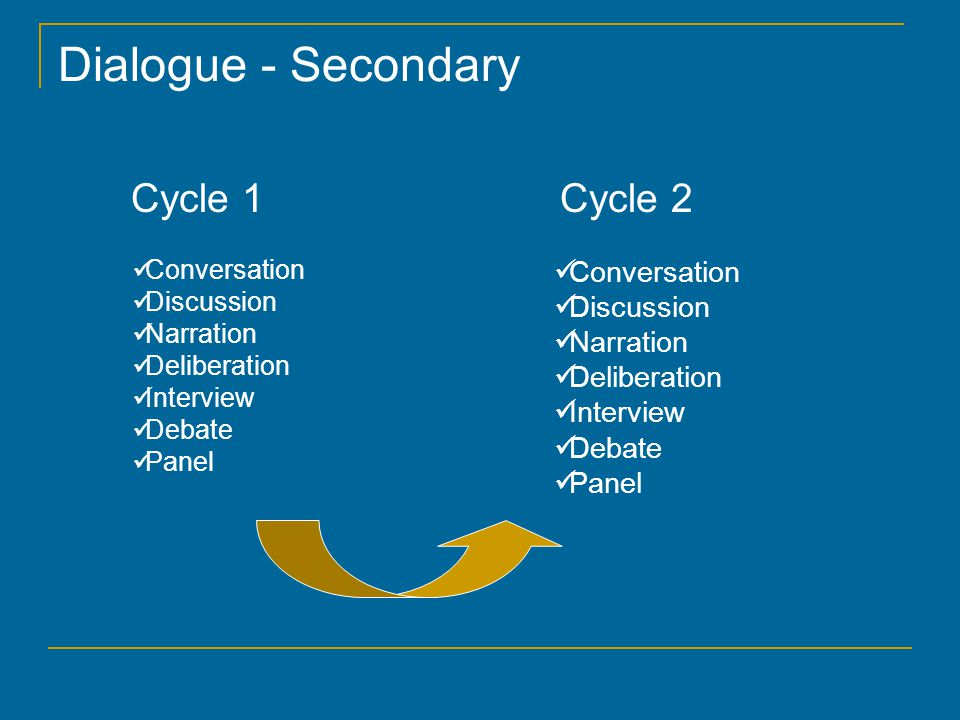 Dialogue - Secondary Cycle 1 Cycle 2 Conversation Discussion Narration Deliberation Interview Debate Panel Conversation Discussion Narration Deliberation Interview Debate Panel