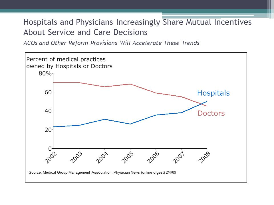 Source: Medical Group Management Association, Physician News (online digest) 2/4/09 Hospitals and Physicians Increasingly Share Mutual Incentives About Service and Care Decisions ACOs and Other Reform Provisions Will Accelerate These Trends