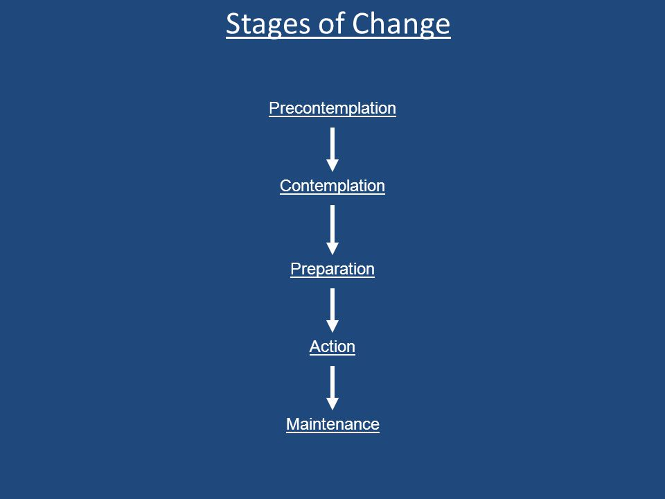 Precontemplation Contemplation Preparation Action Maintenance Stages of Change