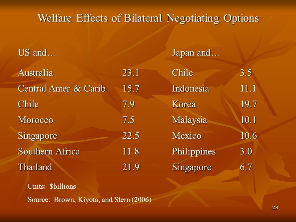 28 Welfare Effects of Bilateral Negotiating Options US and… Japan and… Australia23.1Chile3.5 Central Amer & Carib 15.7Indonesia11.1 Chile7.9Korea19.7 Morocco7.5Malaysia10.1 Singapore22.5Mexico10.6 Southern Africa 11.8Philippines3.0 Thailand21.9Singapore6.7 Units: $billions Source: Brown, Kiyota, and Stern (2006)