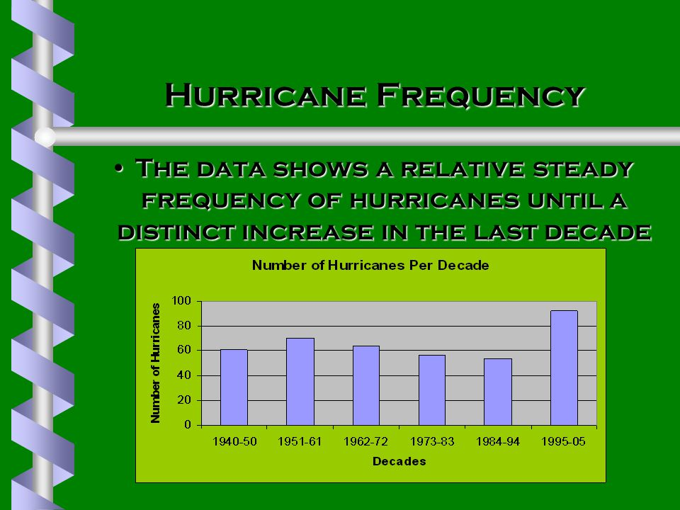 Hurricane Frequency The data shows a relative steady frequency of hurricanes until a distinct increase in the last decadeThe data shows a relative steady frequency of hurricanes until a distinct increase in the last decade