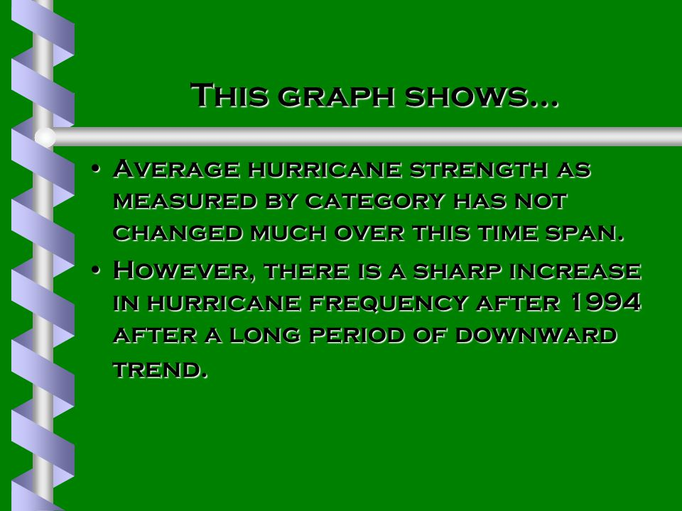 This graph shows… Average hurricane strength as measured by category has not changed much over this time span.Average hurricane strength as measured by category has not changed much over this time span.