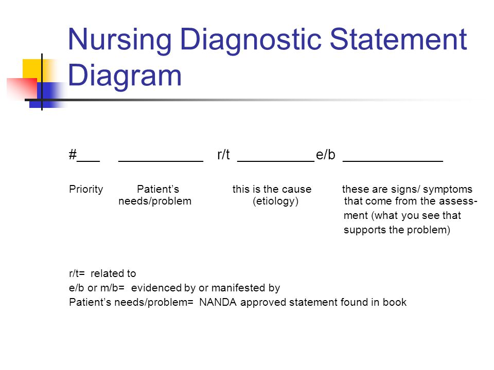 Nursing Diagnostic Statement Diagram #______________r/t __________e/b _____________ Priority Patient's this is the cause these are signs/ symptoms nee