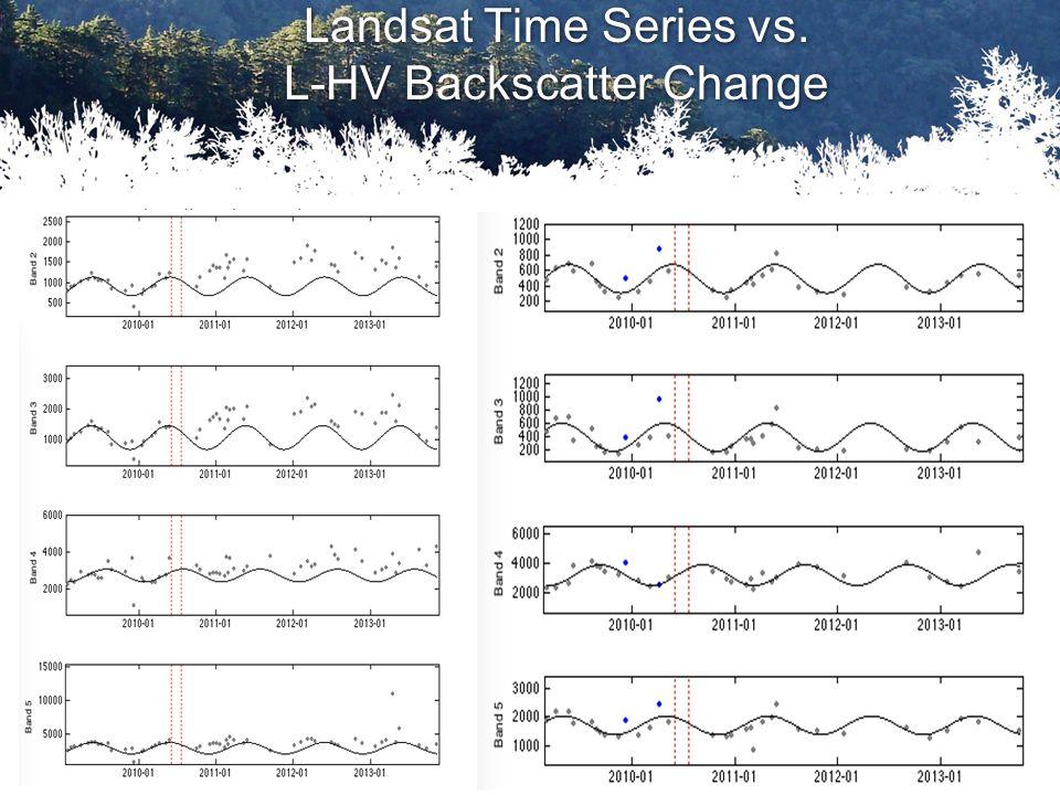 Landsat Time Series vs. L-HV Backscatter Change