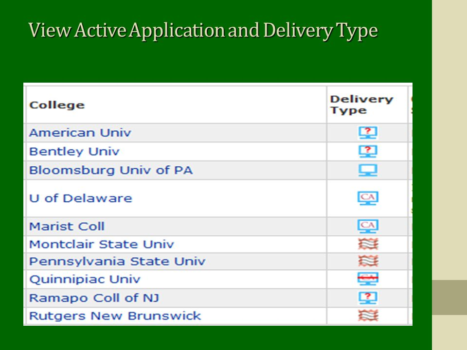 View Active Application and Delivery Type