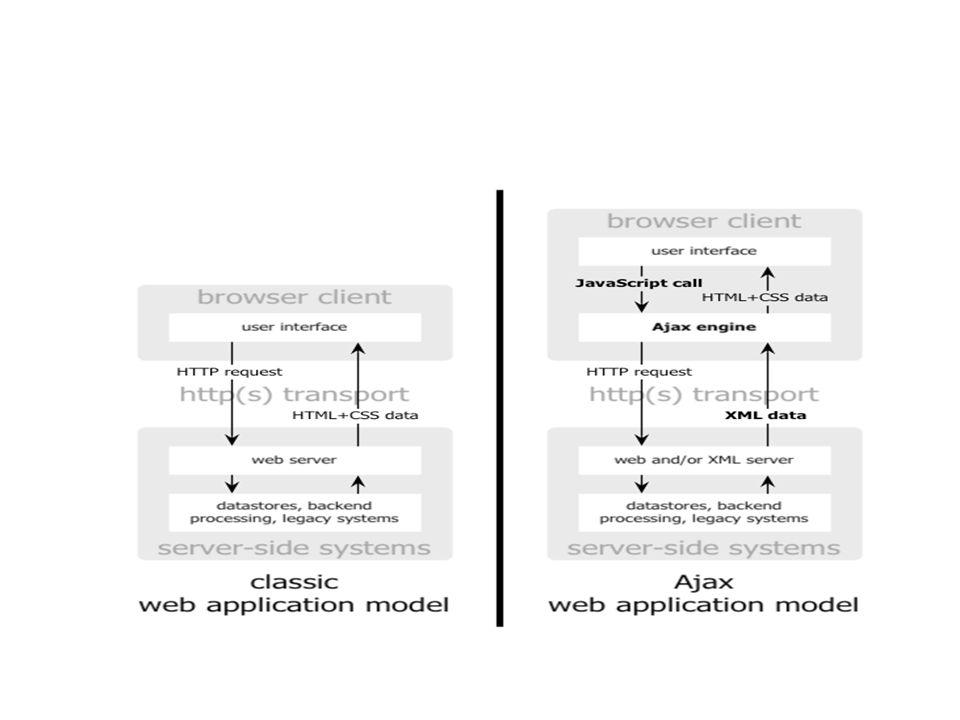 AJAX & the jqXHR Object var jqxhr = $.ajax( example.php ).done(function() { alert( success ); }).fail(function() { alert( error ); }).always(function() { alert( complete ); });