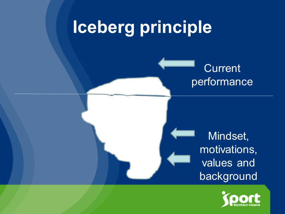Iceberg principle Current performance Mindset, motivations, values and background