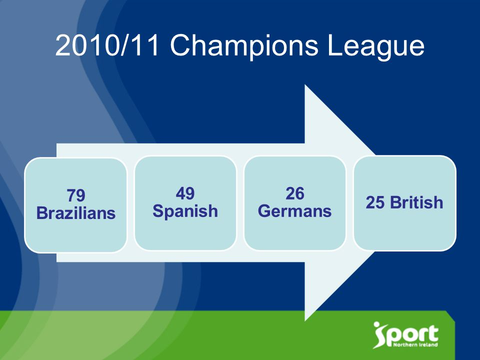 2010/11 Champions League 79 Brazilians 49 Spanish 26 Germans 25 British