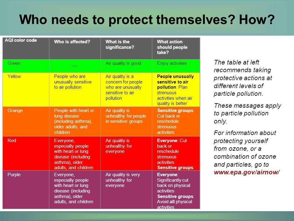 Who needs to protect themselves? How? The table at left recommends taking protective actions at different levels of particle pollution. These messages