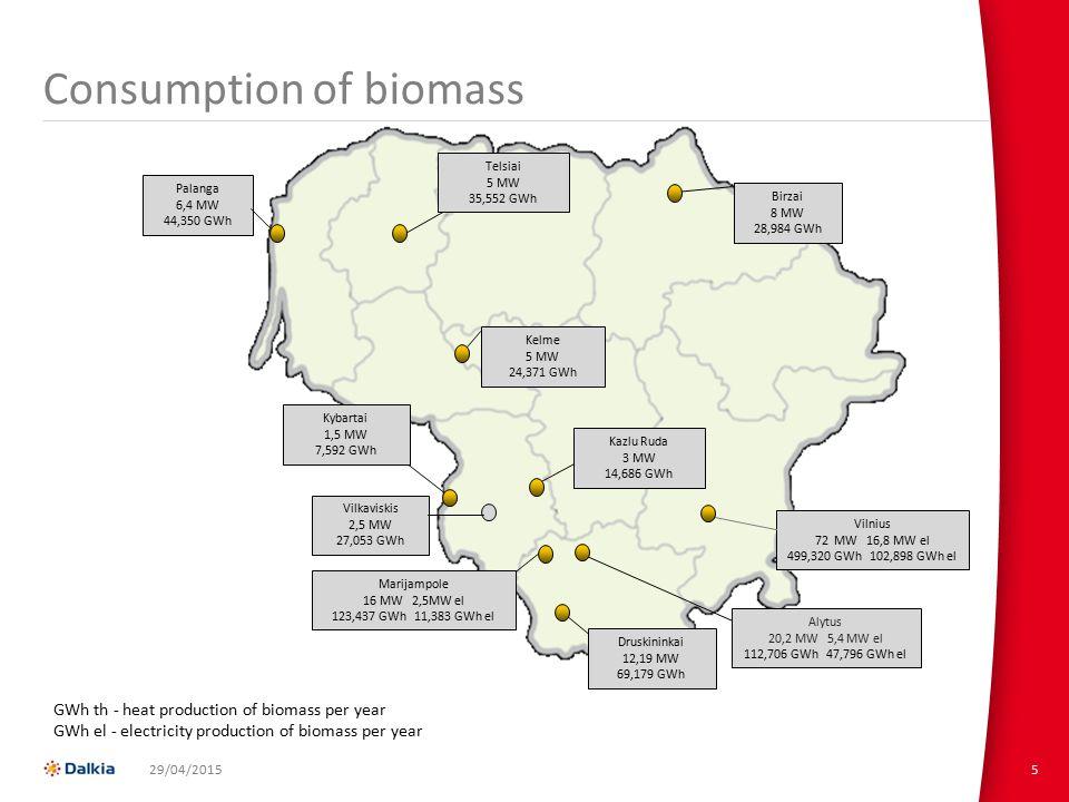 Consumption of biomass 5 Telsiai 5 MW 35,552 GWh Kelme 5 MW 24,371 GWh Palanga 6,4 MW 44,350 GWh Marijampole 16 MW 2,5MW el 123,437 GWh 11,383 GWh el Kazlu Ruda 3 MW 14,686 GWh Vilkaviskis 2,5 MW 27,053 GWh Kybartai 1,5 MW 7,592 GWh Birzai 8 MW 28,984 GWh Druskininkai 12,19 MW 69,179 GWh Alytus 20,2 MW 5,4 MW el 112,706 GWh 47,796 GWh el Vilnius 72 MW 16,8 MW el 499,320 GWh 102,898 GWh el 29/04/2015 GWh th - heat production of biomass per year GWh el - electricity production of biomass per year