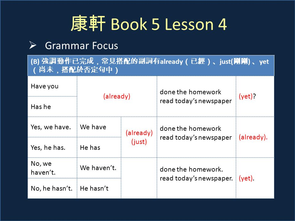 康軒 Book 5 Lesson 4  Grammar Focus (B) 強調動作已完成,常見搭配的副詞有 already (已經)、 just( 剛剛 ) 、 yet (尚未,搭配於否定句中) Have you (already) done the homework read today's newspaper (yet).