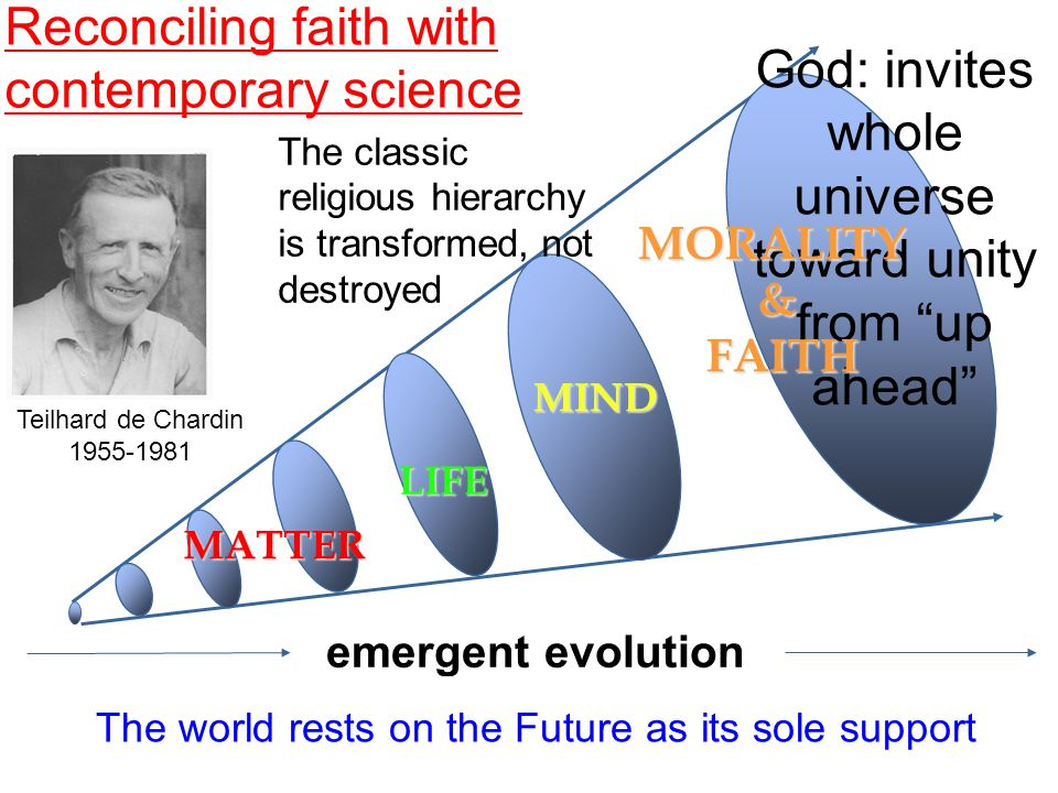 MATTER LIFE MIND God: invites whole universe toward unity from up ahead Reconciling faith with contemporary science emergent evolutionMORALITY& FAITH FAITH The classic religious hierarchy is transformed, not destroyed The world rests on the Future as its sole support Teilhard de Chardin 1955-1981
