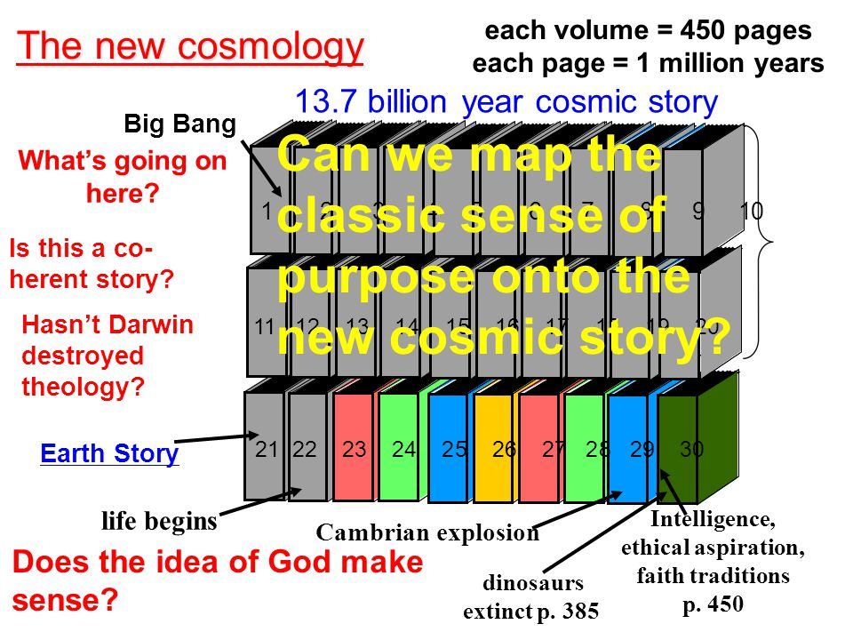 21 22 23 24 25 26 27 28 29 30 The new cosmology 11 12 13 14 15 16 17 18 19 20 1 2 3 4 5 6 7 8 9 10 Intelligence, ethical aspiration, faith traditions p.