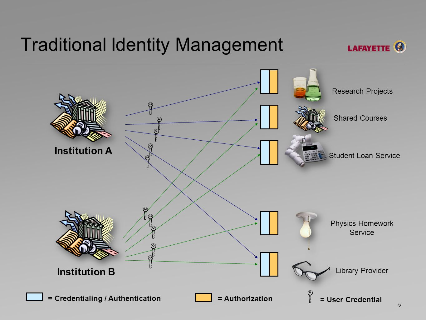Federated Identity Concept Institution A Institution B = Credentialing / Authentication = Authorization = User Credential Research Projects Physics Homework Service Shared Courses Library Provider Student Loan Service Federation 6