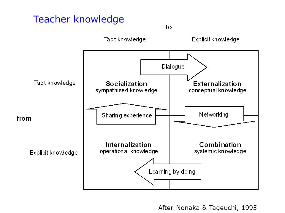 After Nonaka & Tageuchi, 1995 Teacher knowledge