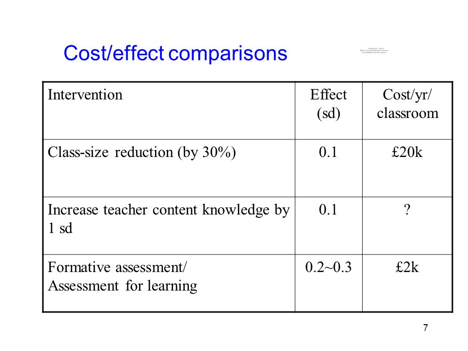 7 7 Cost/effect comparisons InterventionEffect (sd) Cost/yr/ classroom Class-size reduction (by 30%)0.1£20k Increase teacher content knowledge by 1 sd 0.1.
