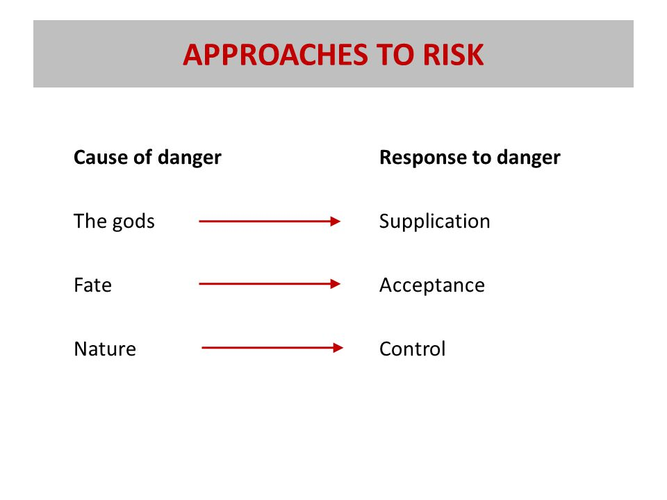 APPROACHES TO RISK Cause of danger The gods Fate Nature Response to danger Supplication Acceptance Control