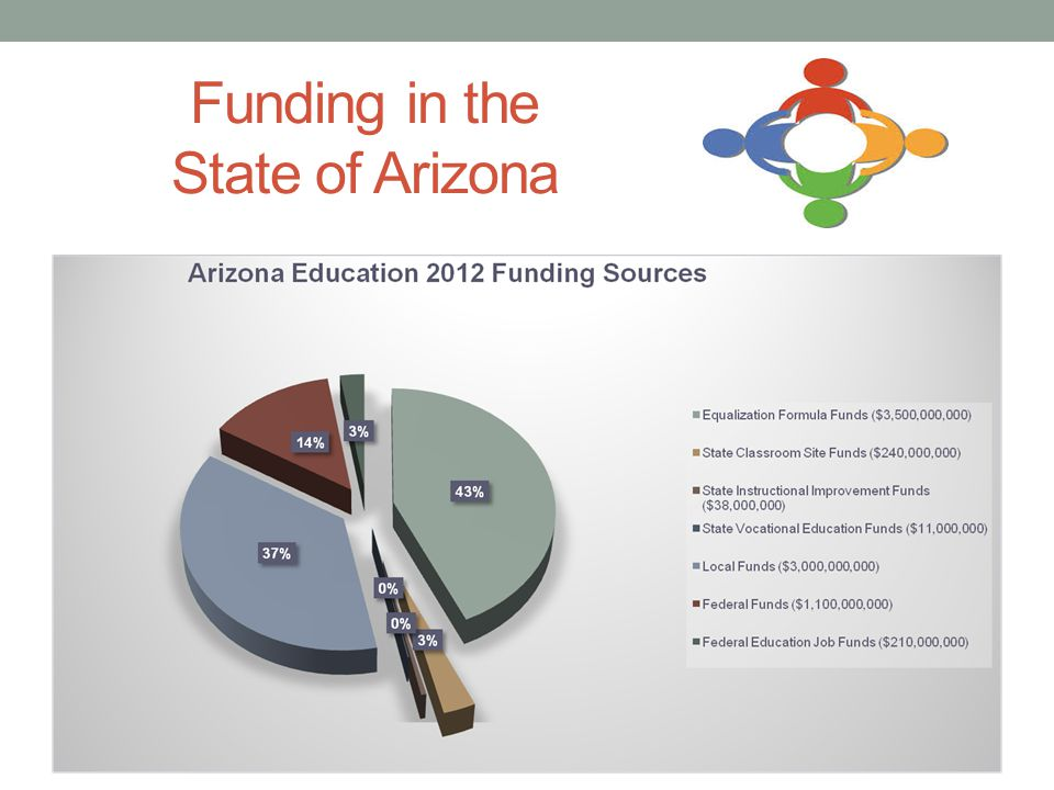 Funding in the State of Arizona