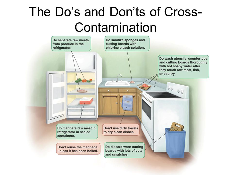 The Do's and Don'ts of Cross- Contamination