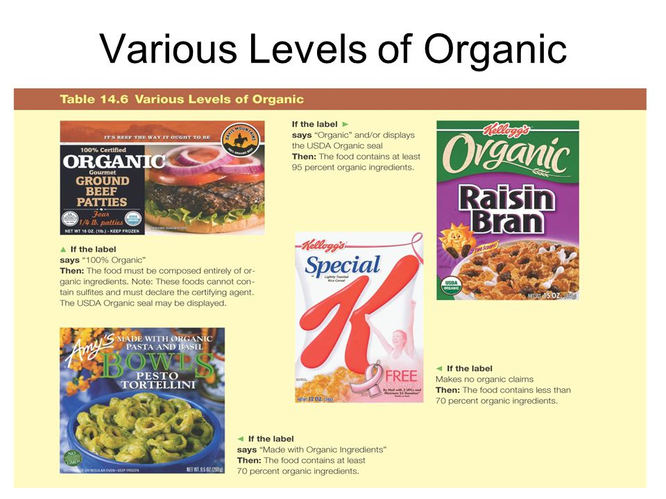 Various Levels of Organic Table 14.6