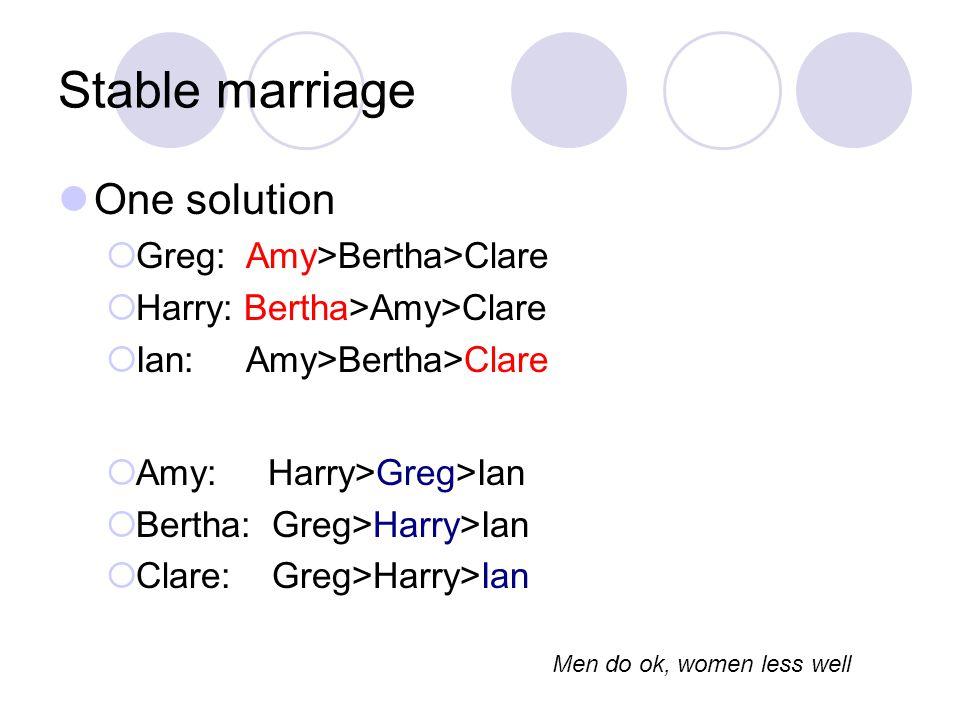 Stable marriage One solution  Greg: Amy>Bertha>Clare  Harry: Bertha>Amy>Clare  Ian: Amy>Bertha>Clare  Amy: Harry>Greg>Ian  Bertha: Greg>Harry>Ian  Clare: Greg>Harry>Ian Men do ok, women less well