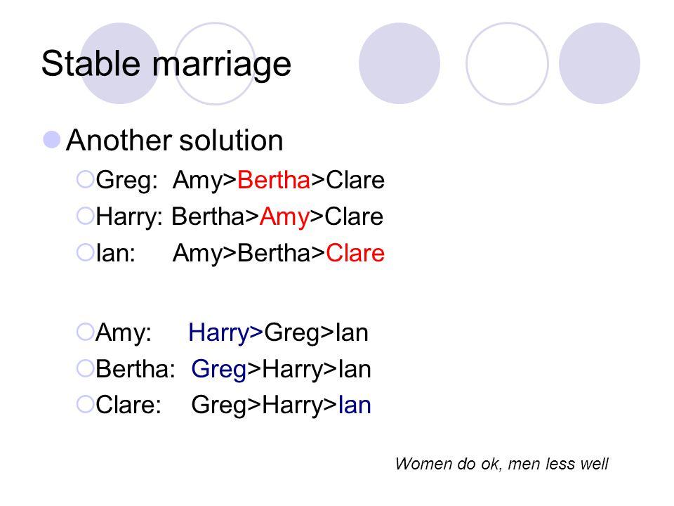 Stable marriage Another solution  Greg: Amy>Bertha>Clare  Harry: Bertha>Amy>Clare  Ian: Amy>Bertha>Clare  Amy: Harry>Greg>Ian  Bertha: Greg>Harry>Ian  Clare: Greg>Harry>Ian Women do ok, men less well