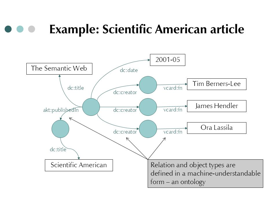 Example: Scientific American article Tim Berners-Lee James Hendler Ora Lassila The Semantic Web Scientific American vcard:fn dc:title dc:creator akt:publishedIndc:creator 2001-05 dc:date Relation and object types are defined in a machine-understandable form – an ontology