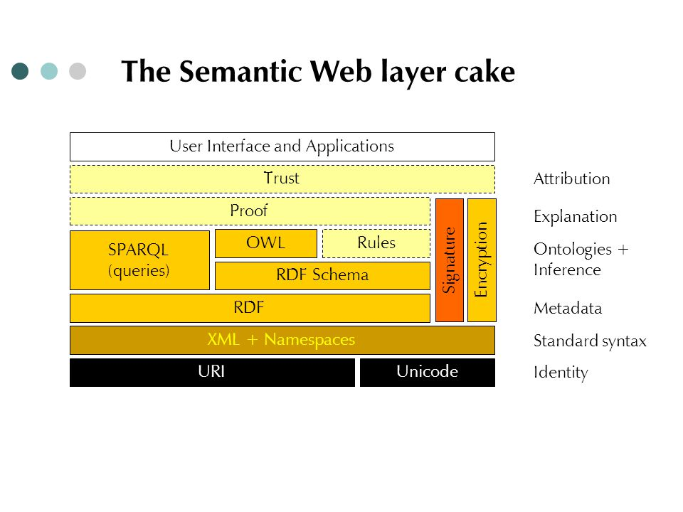 The Semantic Web layer cake XML + Namespaces URIUnicode SignatureEncryption Rules Proof Trust RDF RDF Schema OWL Identity Standard syntax Metadata Ontologies + Inference Explanation Attribution SPARQL (queries) User Interface and Applications